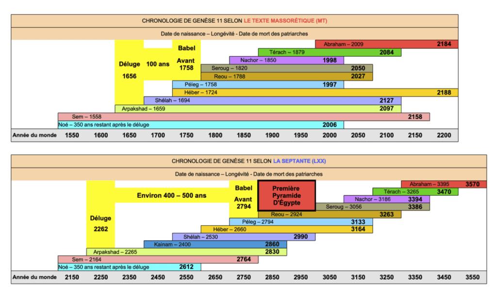 Tableaux des deux chronologies bibliques (texte massorétique et texte grec).